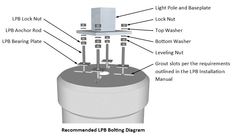 Bolting diagram for precast light pole base installation